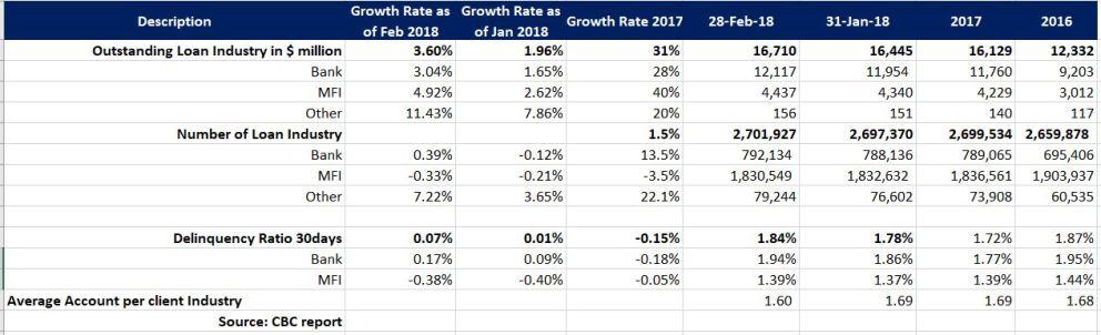 Cambodia-MFIs-Banks portfolio